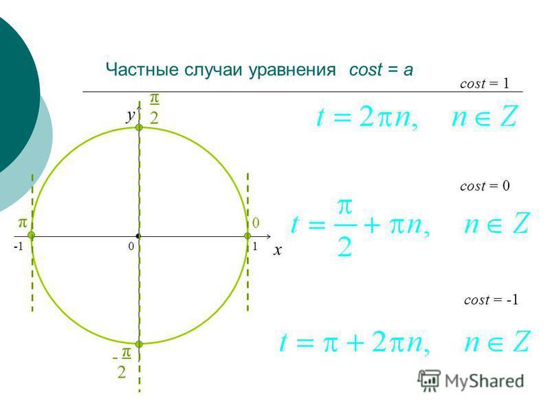 Частные случаи уравнения cost = a x y cost = 0 = -1 = 1 0 1 π2π2 π2 π2 0 π