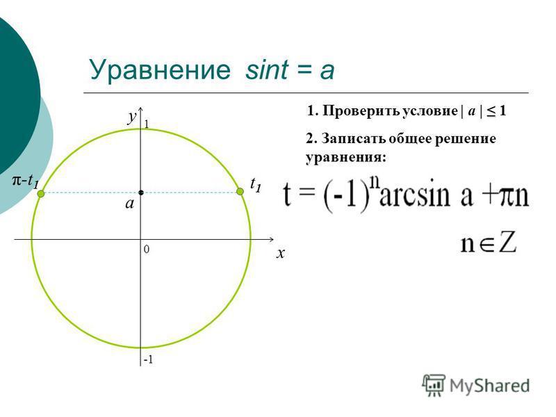 Уравнение sint = a 0 x y 2. Записать общее решение уравнения: 1. Проверить условие | a | 1 a t1t1 π-t 1 1