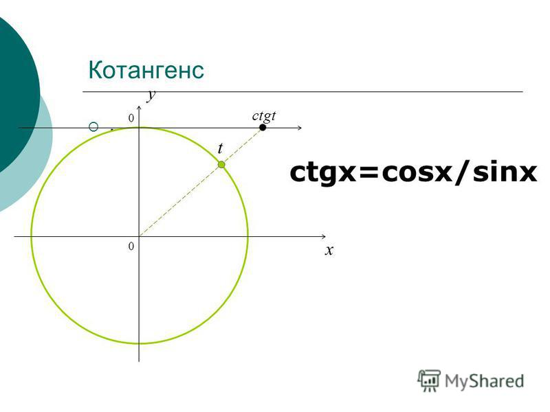 Котангенс. ctgx=cosx/sinx 0 x y ctgt t 0
