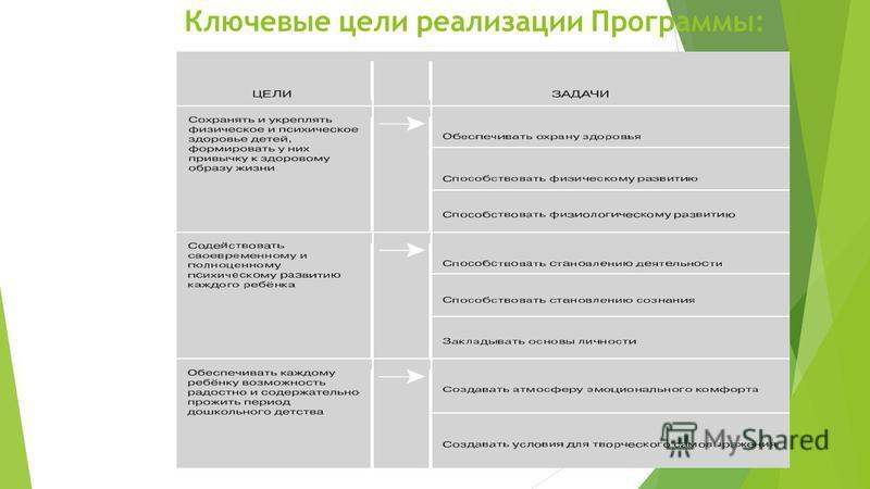 Ключевые цели реализации Программы: