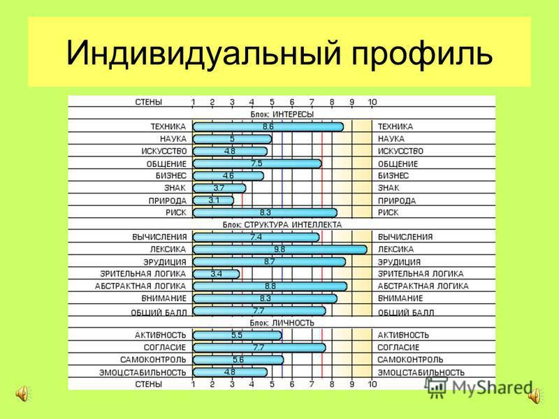 Пример результата теста «Профориентатор»