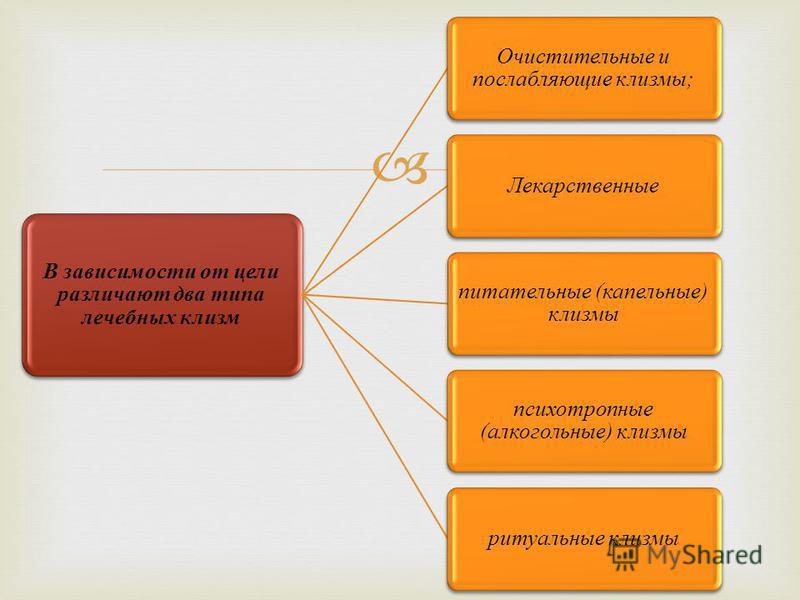 В зависимости от цели различают два типа лечебных клизм Очистительные и послабляющие клизмы; Лекарственные питательные (капельные) клизмы психотропные (алкогольные) клизмы ритуальные клизмы