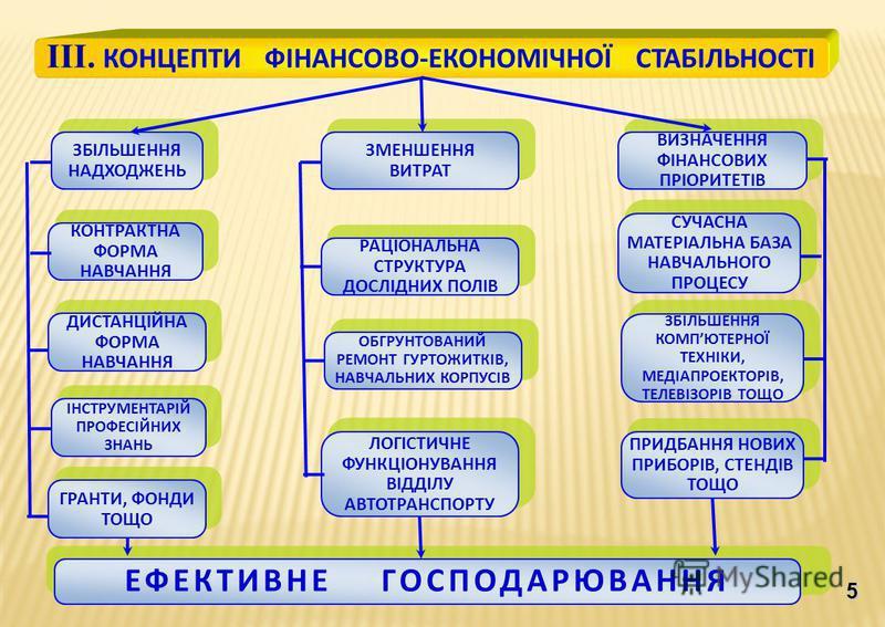 5 ІІІ. КОНЦЕПТИ ФІНАНСОВО-ЕКОНОМІЧНОЇ СТАБІЛЬНОСТІ ЗБІЛЬШЕННЯ НАДХОДЖЕНЬ КОНТРАКТНА ФОРМА НАВЧАННЯ ДИСТАНЦІЙНА ФОРМА НАВЧАННЯ ІНСТРУМЕНТАРІЙ ПРОФЕСІЙНИХ ЗНАНЬ ГРАНТИ, ФОНДИ ТОЩО ЗМЕНШЕННЯ ВИТРАТ ВИЗНАЧЕННЯ ФІНАНСОВИХ ПРІОРИТЕТІВ РАЦІОНАЛЬНА СТРУКТУРА