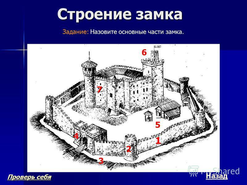 Строение замка Проверь себя Проверь себя 7 Назад 1 2 4 5 6 7 3 Задание: Назовите основные части замка.