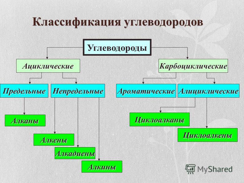 Классификация углеводородов Углеводороды Ациклические Карбоциклические Предельные Непредельные Алканы Алкены Алкадиены Алкины Ароматические Алициклические Циклоалканы Циклоалкены