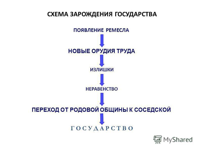 СХЕМА ЗАРОЖДЕНИЯ ГОСУДАРСТВА