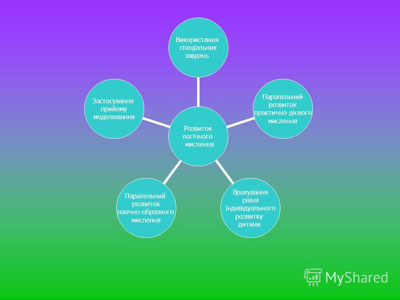 Розвиток логічного мислення Використання спеціальних завдань Паралельний розвиток практично- дієвого мислення Врахування рівня індивідуального розвитку дитини Паралельний розвиток наочно- образного мислення Застосування прийому моделювання