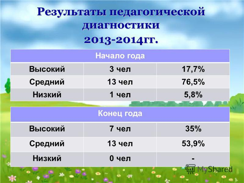 Результаты педагогической диагностики 2013-2014 гг. Начало года Высокий 3 чел 17,7% Средний 13 чел 76,5% Низкий 1 чел 5,8% Конец года Высокий 7 чел 35% Средний 13 чел 53,9% Низкий 0 чел-