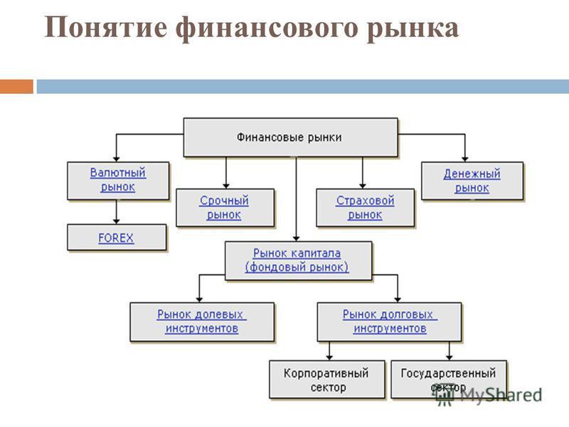 Понятие финансового рынка