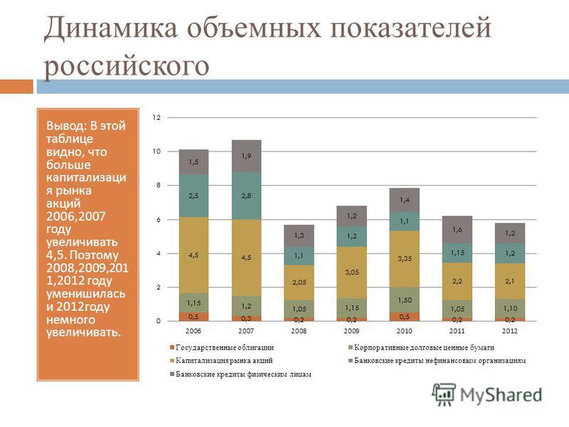 Динамика объемных показателей российского Вывод : В этой таблице видно, что больше капитализация рынка акций 2006,2007 году увеличивать 4,5. Поэтому 2008,2009,201 1,2012 году уменьшилась и 2012 году немного увеличивать.
