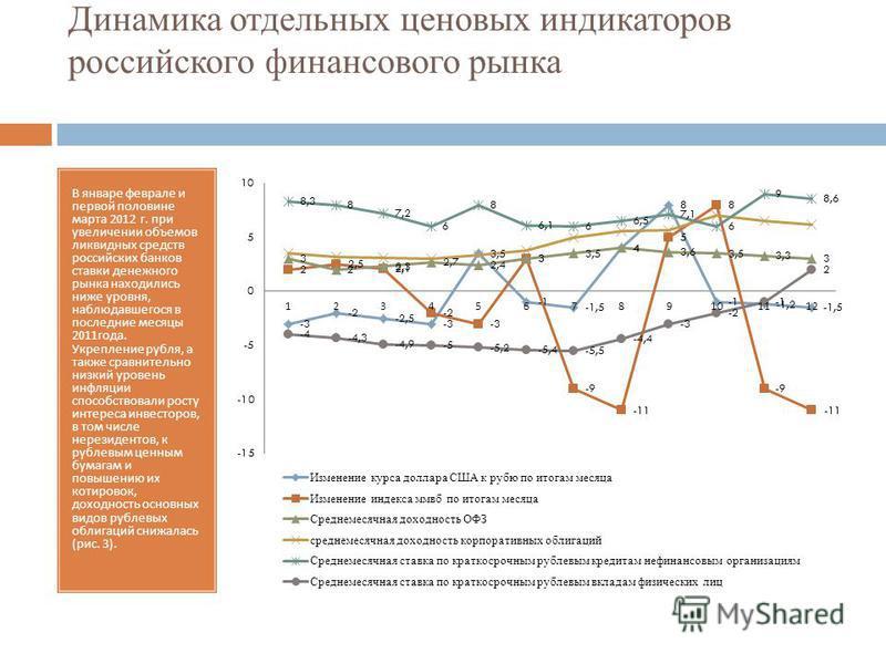 Динамика отдельных ценовых индикаторов российского финансового рынка В январе феврале и первой половине марта 2012 г. при увеличении объемов ликвидных средств российских банков ставки денежного рынка находились ниже уровня, наблюдавшегося в последние