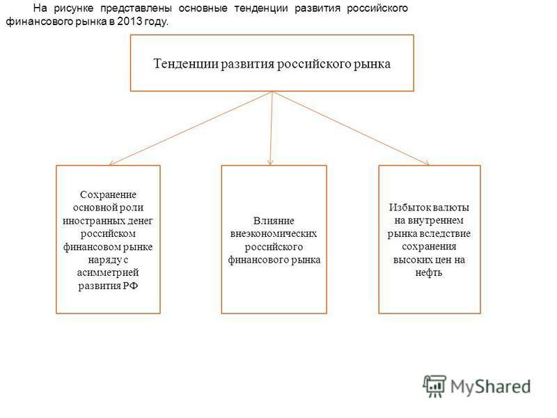 Тенденции развития российского рынка Сохранение основной роли иностранных денег российском финансовом рынке наряду с асимметрией развития РФ Влияние внеэкономических российского финансового рынка Избыток валюты на внутреннем рынка вследствие сохранен