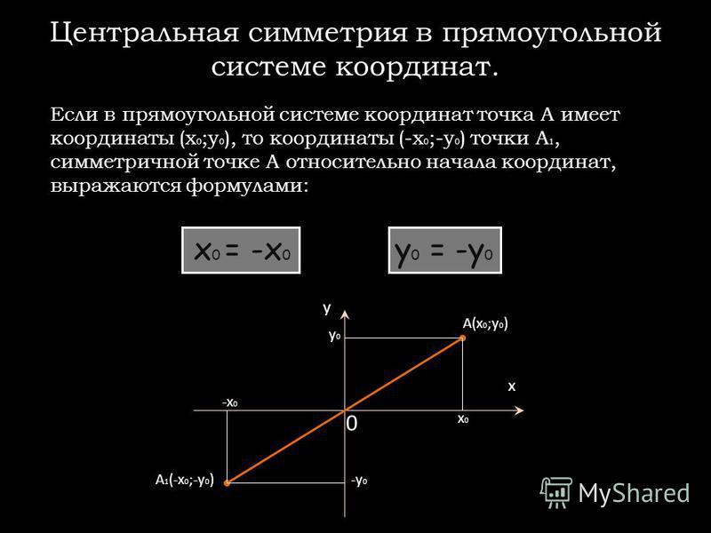 Центральная симметрия в прямоугольной системе координат. Если в прямоугольной системе координат точка А имеет координаты (x 0 ;y 0 ), то координаты (-x 0 ;-y 0 ) точки А 1, симметричной точке А относительно начала координат, выражаются формулами: x 0