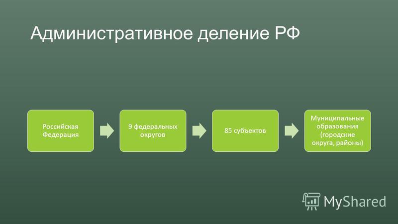 Административное деление РФ Российская Федерация 9 федеральных округов 85 субъектов Муниципальные образования (городские округа, районы)