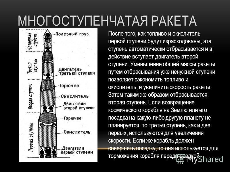 ОДНОСТУПЕНЧАТАЯ РАКЕТА Основную массу ракеты составляет топливо с окислителем. Топливо и окислитель с помощью насосов подается в камеру сгорания. Топливо, сгорая, превращается в газ высокой температуры и высокого давления. Благодаря большой разности
