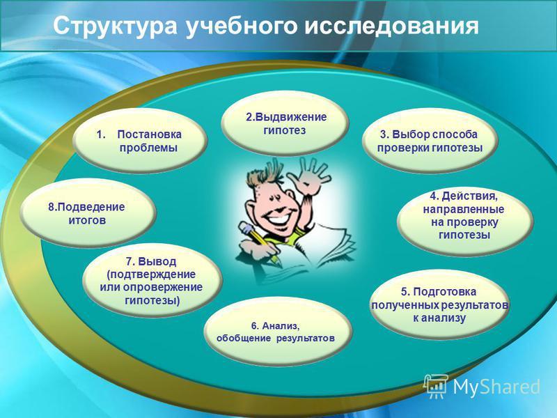 2. Выдвижение гипотез 5. Подготовка полученных результатов к анализу 1. Постановка проблемы 7. Вывод (подтверждение или опровержение гипотезы) 6. Анализ, обобщение результатов 3. Выбор способа проверки гипотезы Структура учебного исследования 8. Подв