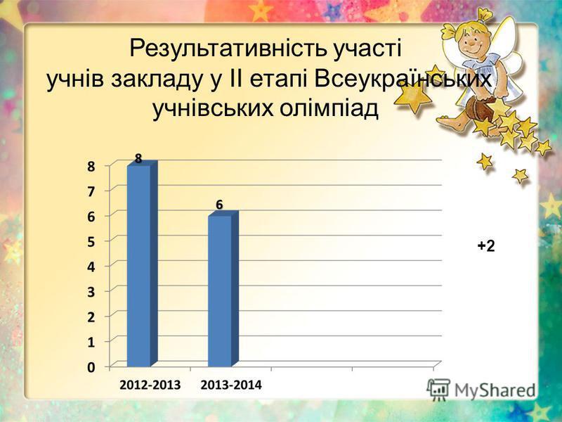 Результативність участі учнів закладу у ІІ етапі Всеукраїнських учнівських олімпіад +2