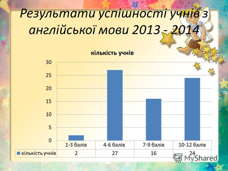 Результати успішності учнів з англійської мови 2013 - 2014
