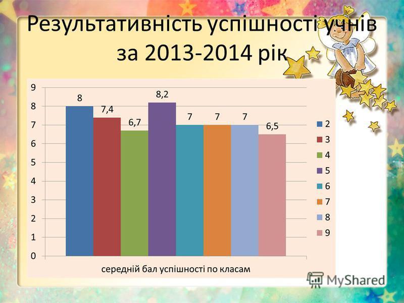 Результативність успішності учнів за 2013-2014 рік