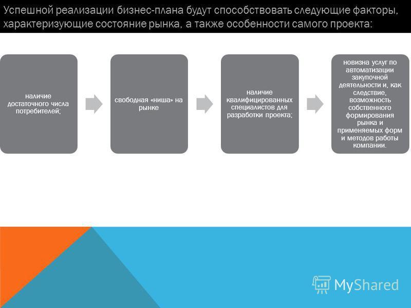 Успешной реализации бизнес-плана будут способствовать следующие факторы, характеризующие состояние рынка, а также особенности самого проекта: наличие достаточного числа потребителей; свободная «ниша» на рынке наличие квалифицированных специалистов дл