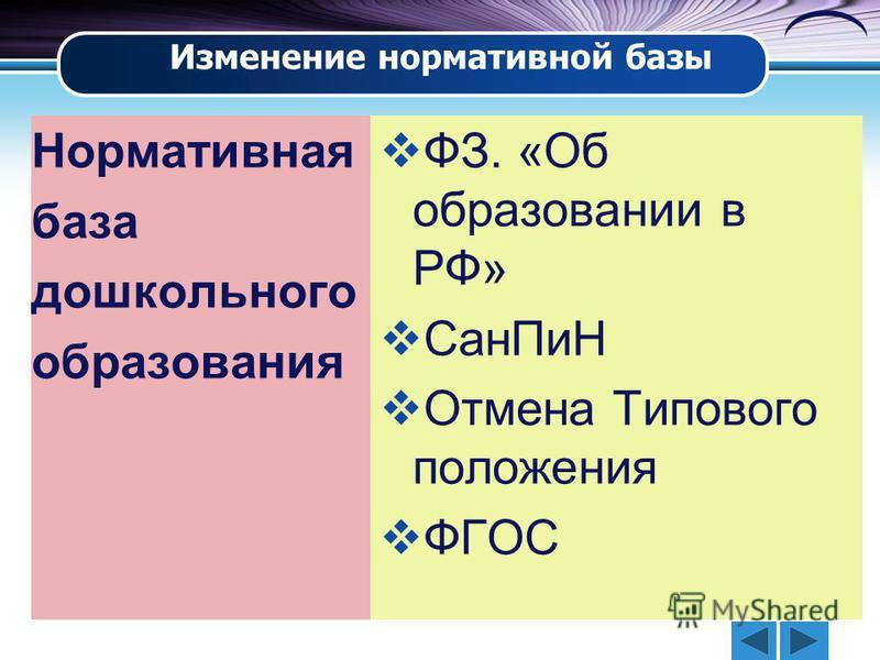 Нормативная база дошкольного образования ФЗ. «Об образовании в РФ» Сан ПиН Отмена Типового положения ФГОС Изменение нормативной базы