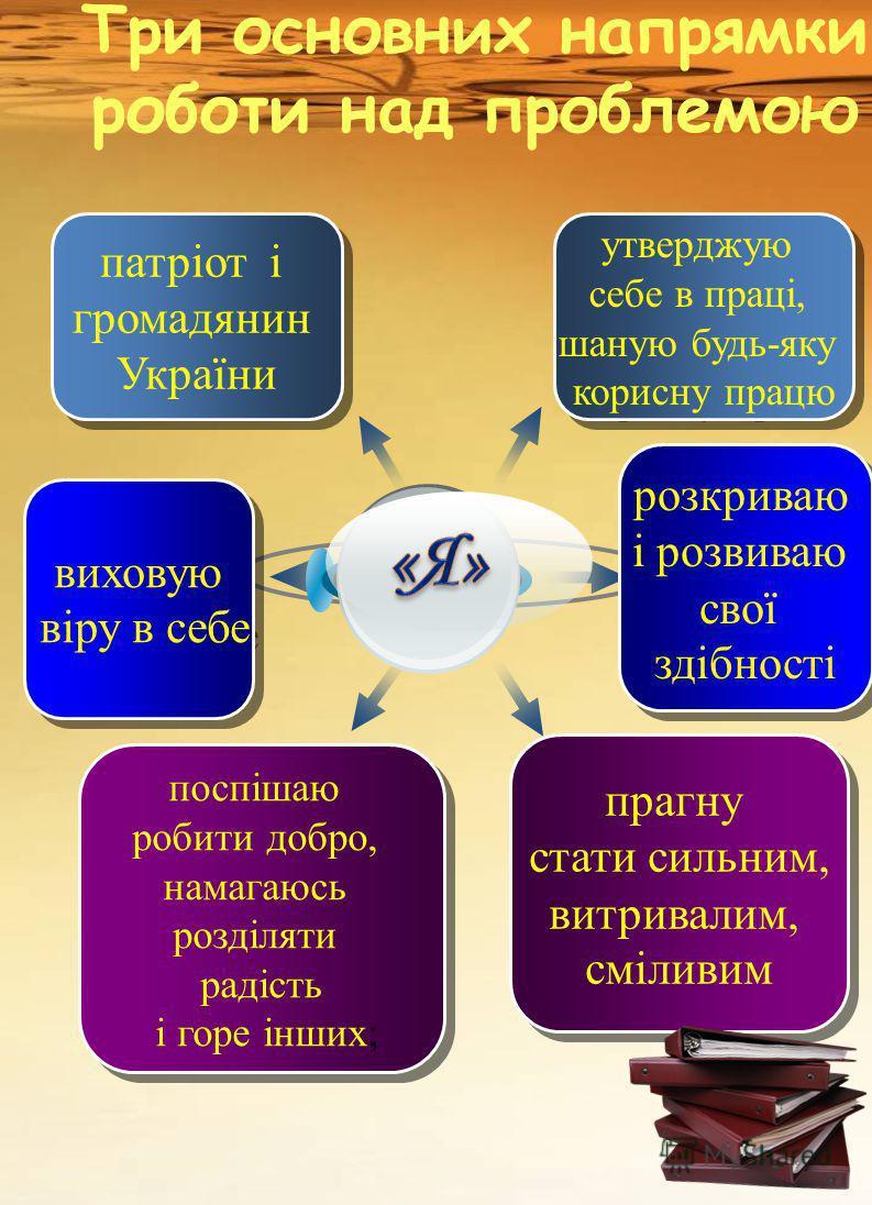 Три основних напрямки роботи над проблемою виховую віру в себе виховую віру в себе патріот і громадянин України патріот і громадянин України поспішаю робити добро, намагаюсь розділяти радість і горе інших; поспішаю робити добро, намагаюсь розділяти р
