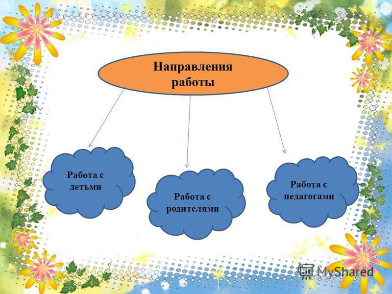 Направления работы Работа с детьми Работа с родителями Работа с педагогами