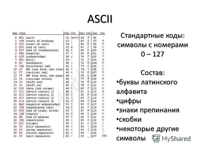 ASCII Стандартные коды: символы с номерами 0 – 127 Состав: буквы латинского алфавита буквы латинского алфавита цифры цифры знаки препинания знаки препинания скобки скобки некоторые другие символы некоторые другие символы