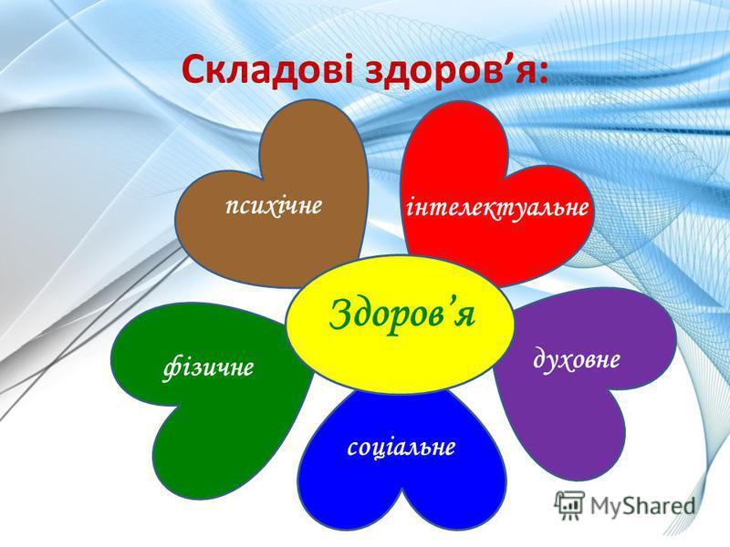 Здоровя психічне інтелектуальне духовне соціальне фізичне Складові здоровя: