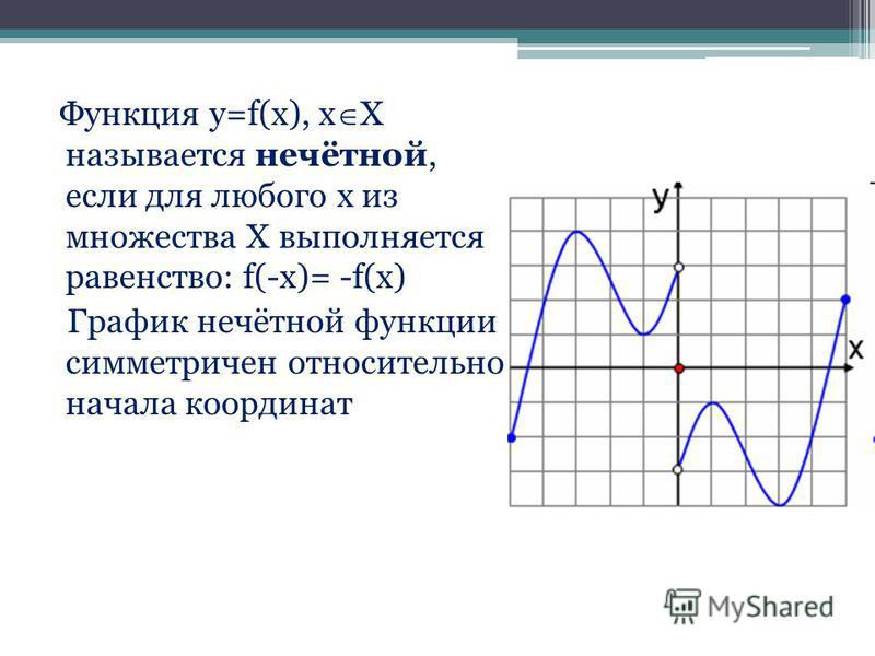 Функция y=f(x), x X называется нечётной, если для любого х из множества Х выполняется равенство: f(-x)= -f(x) График нечётной функции симметричен относительно начала координат