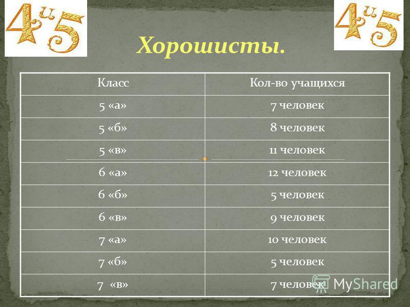 Класс Кол-во учащихся 5 «а»7 человек 5 «б»8 человек 5 «в»11 человек 6 «а»12 человек 6 «б»5 человек 6 «в»9 человек 7 «а»10 человек 7 «б»5 человек 7 «в»7 человек