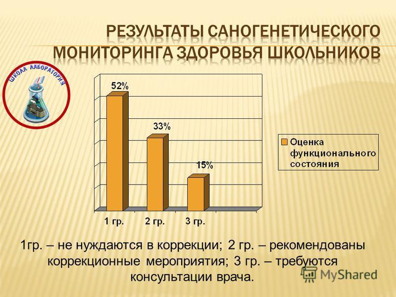 1 гр. – не нуждаются в коррекции; 2 гр. – рекомендованы коррекционные мероприятия; 3 гр. – требуются консультации врача.