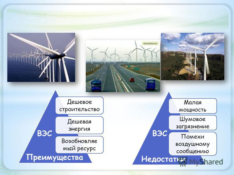 Дешевое строительство Дешевая энергия Возобновляе мый ресурс Малая мощность Шумовое загрязнение Помехи воздушному сообщению ВЭС Преимущества ВЭС Недостатки