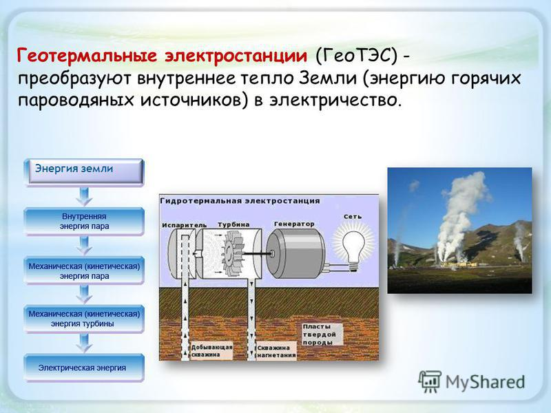 Геотермальные электростанции (ГеоТЭС) - преобразуют внутреннее тепло Земли (энергию горячих пароводяных источников) в электричество. Энергия земли