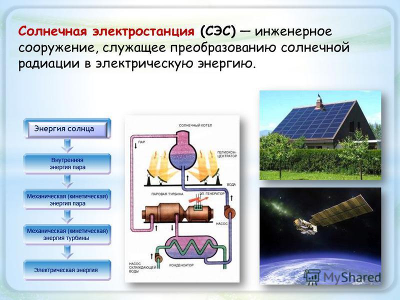 Энергия солнца Солнечная электростанция (СЭС) инженерное сооружение, служащее преобразованию солнечной радиации в электрическую энергию.