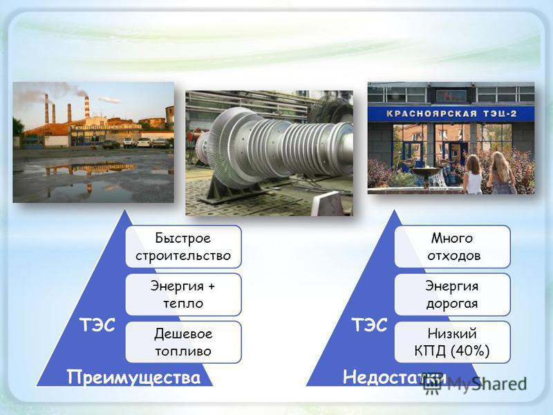 Быстрое строительство Энергия + тепло Дешевое топливо Много отходов Энергия дорогая Низкий КПД (40%) Преимущества Недостатки ТЭС