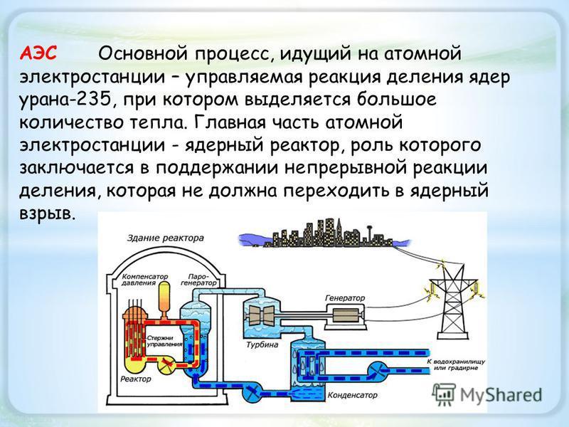 АЭС Основной процесс, идущий на атомной электростанции – управляемая реакция деления ядер урана-235, при котором выделяется большое количество тепла. Главная часть атомной электростанции - ядерный реактор, роль которого заключается в поддержании непр