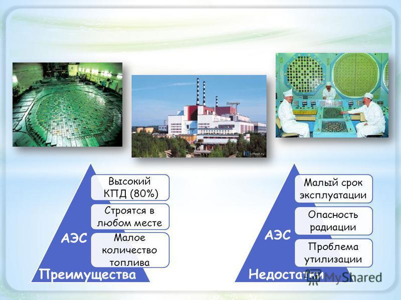 Высокий КПД (80%) Строятся в любом месте Малое количество топлива Малый срок эксплуатации Опасность радиации Проблема утилизации Преимущества Недостатки АЭС