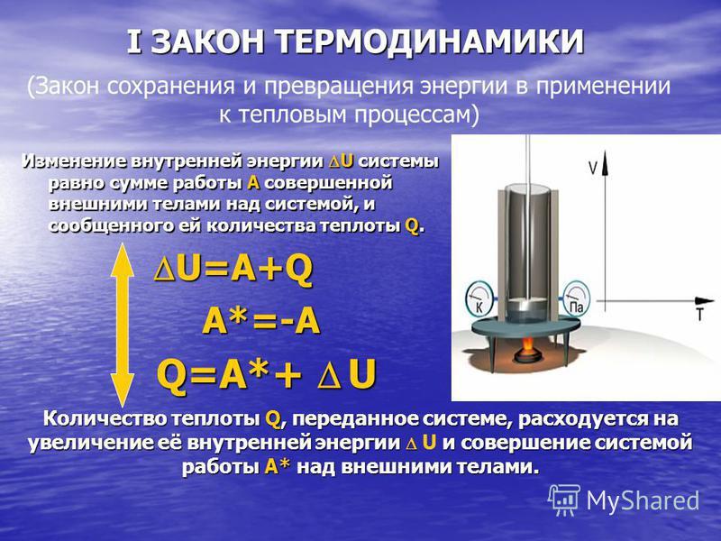 I ЗАКОН ТЕРМОДИНАМИКИ Изменение внутренней энергии U системы равно сумме работы A совершенной внешними телами над системой, и сообщенного ей количества теплоты Q. U=A+Q U=A+Q A*=-A Q=A*+ U Количество теплоты Q, переданное системе, расходуется на увел