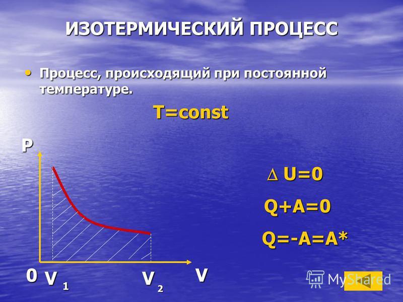 ИЗОТЕРМИЧЕСКИЙ ПРОЦЕСС Процесс, происходящий при постоянной температуре. Процесс, происходящий при постоянной температуре. T=const T=constPV0 V 1 V 2 U=0 U=0 Q+A=0 Q+A=0 Q=-A=A* Q=-A=A*