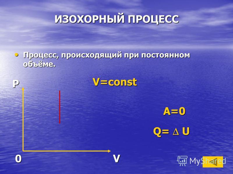 ИЗОХОРНЫЙ ПРОЦЕСС Процесс, происходящий при постоянном объёме. Процесс, происходящий при постоянном объёме. V=const Q= U PV0 A=0