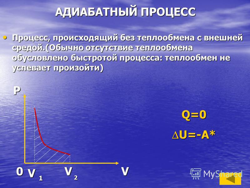 АДИАБАТНЫЙ ПРОЦЕСС Процесс, происходящий без теплообмена с внешней средой.(Обычно отсутствие теплообмена обусловлено быстротой процесса: теплообмен не успевает произойти) Процесс, происходящий без теплообмена с внешней средой.(Обычно отсутствие тепло