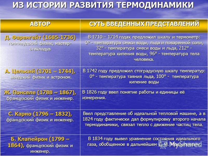ИЗ ИСТОРИИ РАЗВИТИЯ ТЕРМОДИНАМИКИ АВТОР СУТЬ ВВЕДЕННЫХ ПРЕДСТАВЛЕНИЙ Д. Фаренгейт (1685-1736) голливудский физик, мастер- стеклодув В 1710 – 1714 годах предложил шкалу и термометр: 0° - температура смеси воды, льда и поваренной соли, 32° - температур