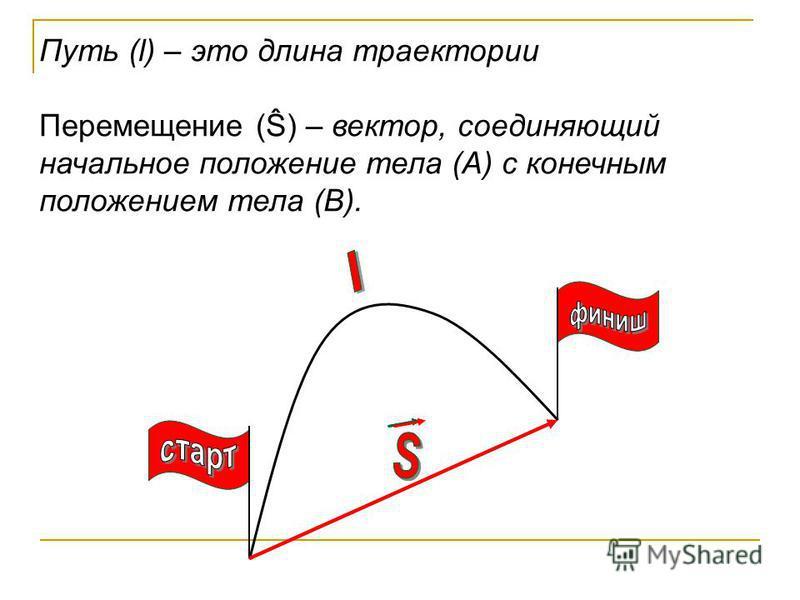 Путь (l) – это длина траектории Перемещение (Ŝ) – вектор, соединяющий начальное положение тела (А) с конечным положением тела (В).