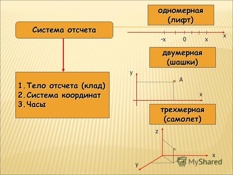 Система отсчета 1. Тело отсчета (клад) 2. Система координат 3. Часы одномерная(лифт) 0-xx x двумерная(шашки) x y А трехмерная(самолет) x y z