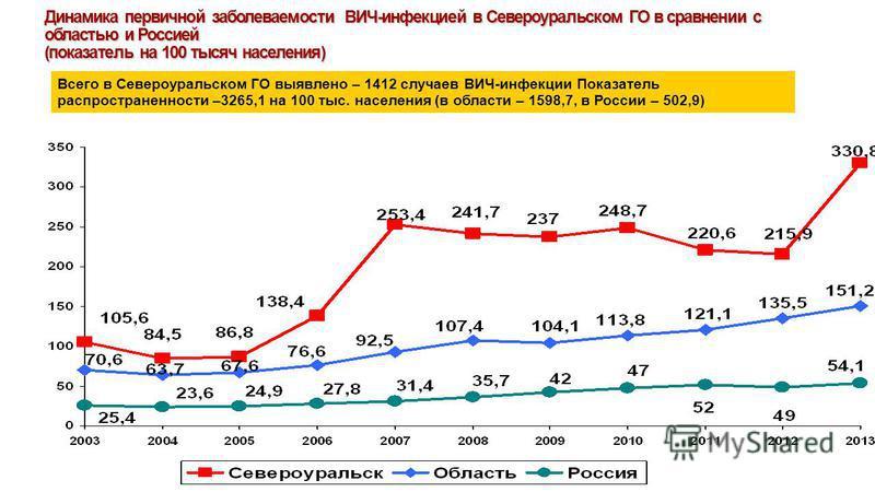Динамика первичной заболеваемости ВИЧ-инфекцией в Североуральском ГО в сравнении с областью и Россией (показатель на 100 тысяч населения) Всего в Североуральском ГО выявлено – 1412 случаев ВИЧ-инфекции Показатель распространенности –3265,1 на 100 тыс