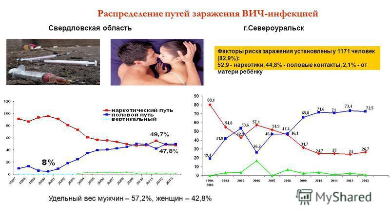 Распределение путей заражения ВИЧ-инфекцией Свердловская область г.Североуральск Факторы риска заражения установлены у 1171 человек (82,9%): 52,9 - наркотики, 44,8% - половые контакты, 2,1% - от матери ребёнку Удельный вес мужчин – 57,2%, женщин – 42