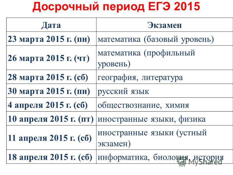Дата Экзамен 23 марта 2015 г. (пн)математика (базовый уровень) 26 марта 2015 г. (чт) математика (профильный уровень) 28 марта 2015 г. (сб)география, литература 30 марта 2015 г. (пн)русский язык 4 апреля 2015 г. (сб)обществознание, химия 10 апреля 201