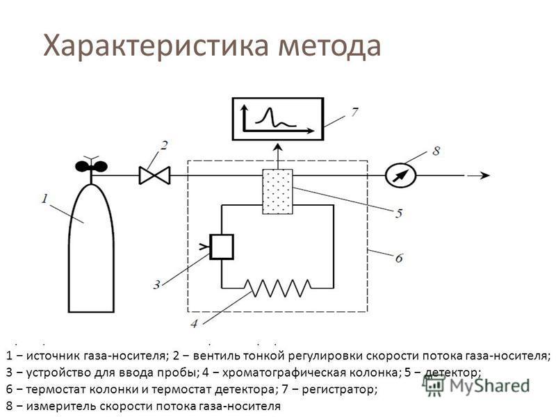 Характеристика метода Принципиальная схема газового хроматографа 1 источник газа - носителя ; 2 вентиль тонкой регулировки скорости потока газа - носителя ; 3 устройство для ввода пробы ; 4 хроматографическая колонка ; 5 детектор ; 6 термостат колонк