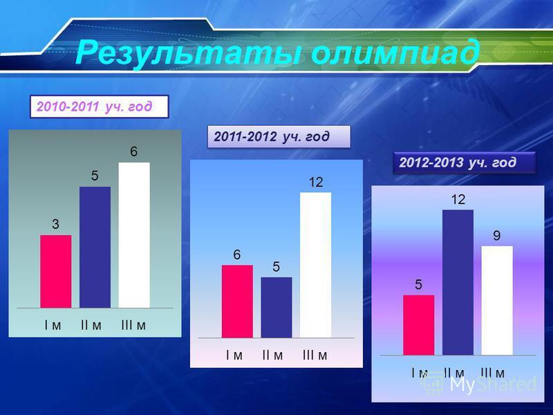 Результаты олимпиад 2010-2011 уч. год 2011-2012 уч. год 2012-2013 уч. год
